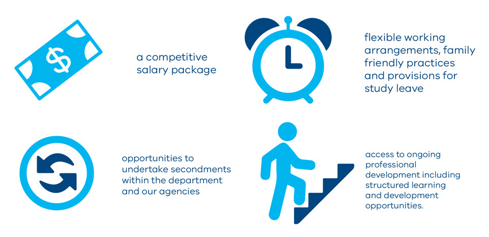 A competitive salary package. Flexible working arrangements and study leave. Opportunities to undertake secondments. Access to ongoing professional development.