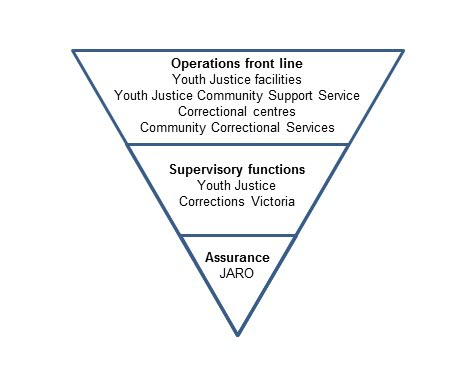 Inverted triangle showing how JARO acts within the youth justice and adult correction systems, independent of front line operations and supervisory functions.