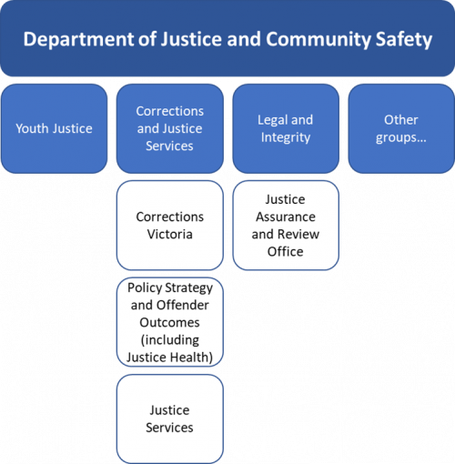 Chart showing that JARO sits in the Legal Integrity group in the department, separate to Corrections and Justice Services.